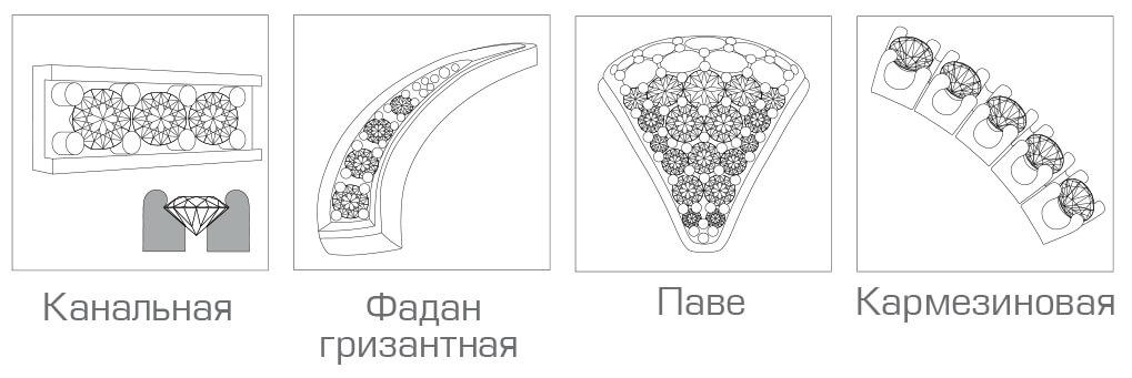виды закрепок камней в ювелирных изделиях фото гульнур означает